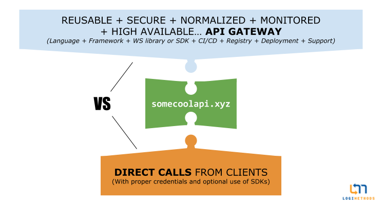 10 Pros and Cons of implementing a Gateway over a SaaS API | Logimethods
